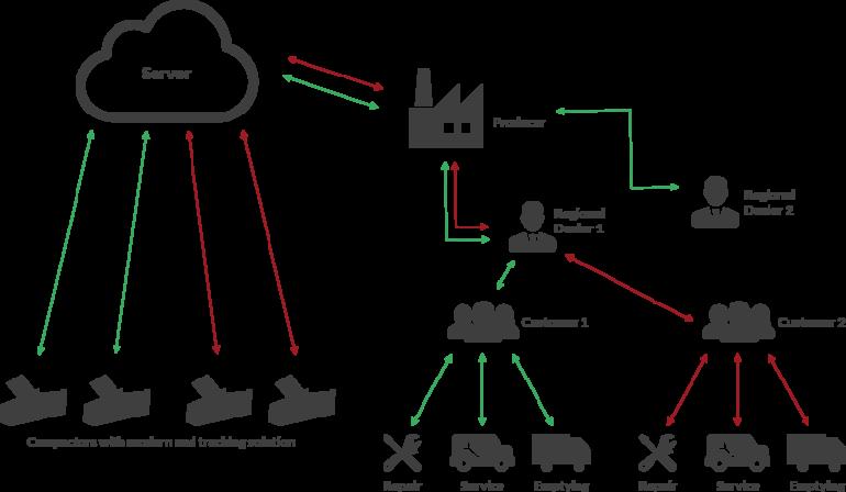 Intelli-Fill process